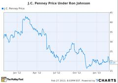 J.C. Penney Just Posted Its Most Disastrous Quarter Yet